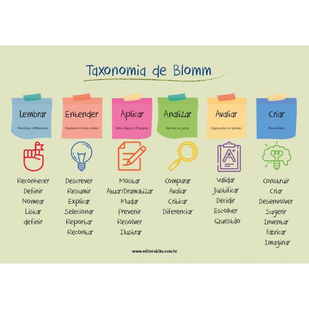 Aplicar, Fazer e Criar - Taxonomia de Bloom